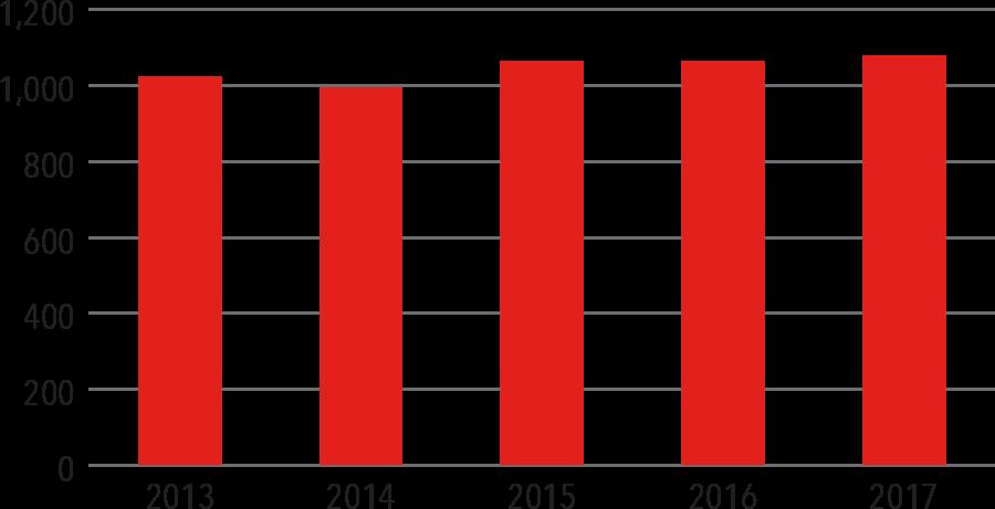 Volume Bar Graph