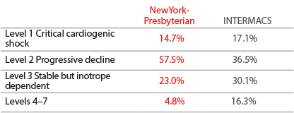 infograph of patient profile