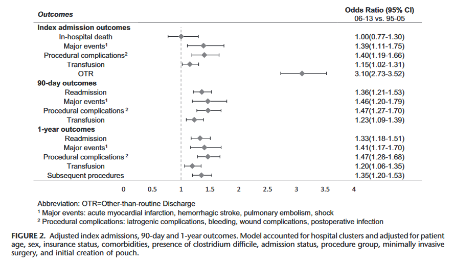 UC-surgical-outcomes